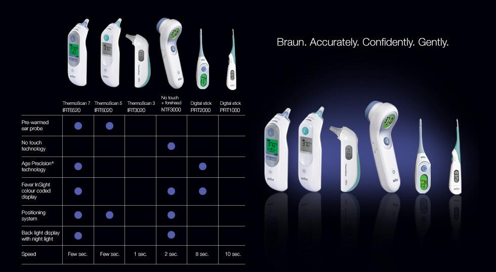 Nhiệt kế điện tử Braun